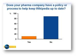 Pharmaceutical companies don't have a process for Wikipedia