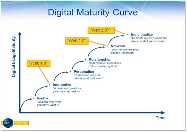 Digital Maturity Curve